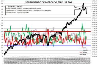 2018-03-29-12_58_46-Microsoft-Excel-SENTIMIENTO-DE-MERCADO-SP-500% - Sentimiento de Mercado 28/3/18