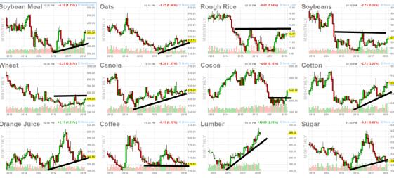 7-marzo-commodities-2% - ¿Es momento de Commodities?
