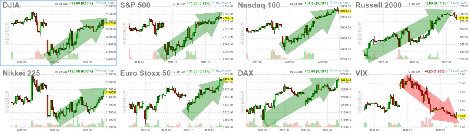 8-marzo-indices% - futuros índices  arriba  volatilidad abajo