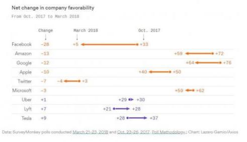 facebook-caída-de-imagen% - Caída de imagen pública y corporativa en Facebook