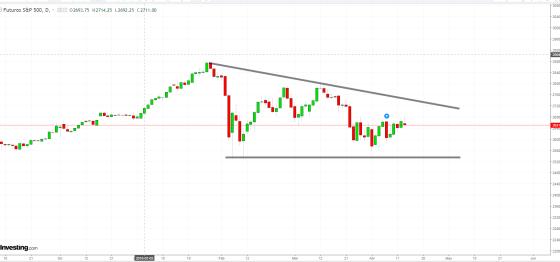 13-abril-sp500% - SP500 no dice lo que el Dow Jones