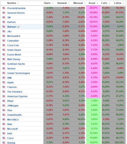25-abril-dow-anualmente% - Vistazo a los componentes del Dow jones