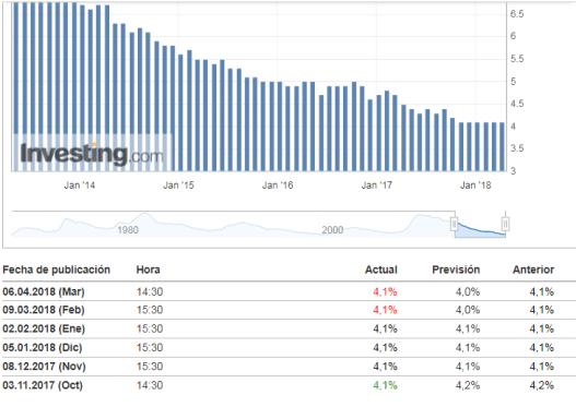 6-abril-dato-paro% - Paro mayor del esperado en USA pero buen dato para Wall Street