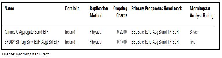ETF-PARA-SUBIDA-DE-TIPOS% - Recomendaciones de Morningstar para protegerse de subidas de tipos