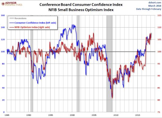 confianza-conference-board-y-pequeño-negocio% - La confianza del consumidor  no está cuestionando a la renta variable