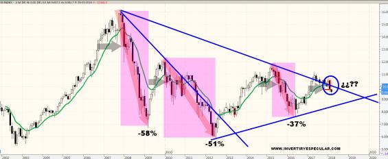 ibex-mms-12-sobre-mensual% - ¿A la cuarta será la vencida?