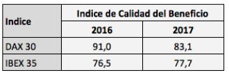 indice-calidad-beneficio% - ¿Bolsa española o alemana?