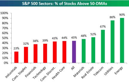 porcentaje-de-valores-que-superan-la-media-50-27-abril% - Porcentaje de valores por supersectores que superan la media 50 diaria