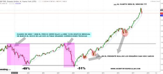 sp500-mms-12-en-mensual% - ¿A la cuarta será la vencida?