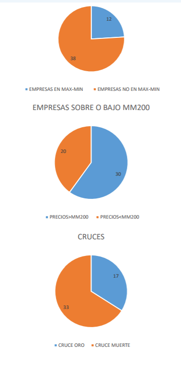 10-MAYO-EUROSTOXX-3% - Estudio del estado técnico del Euro Stoxx