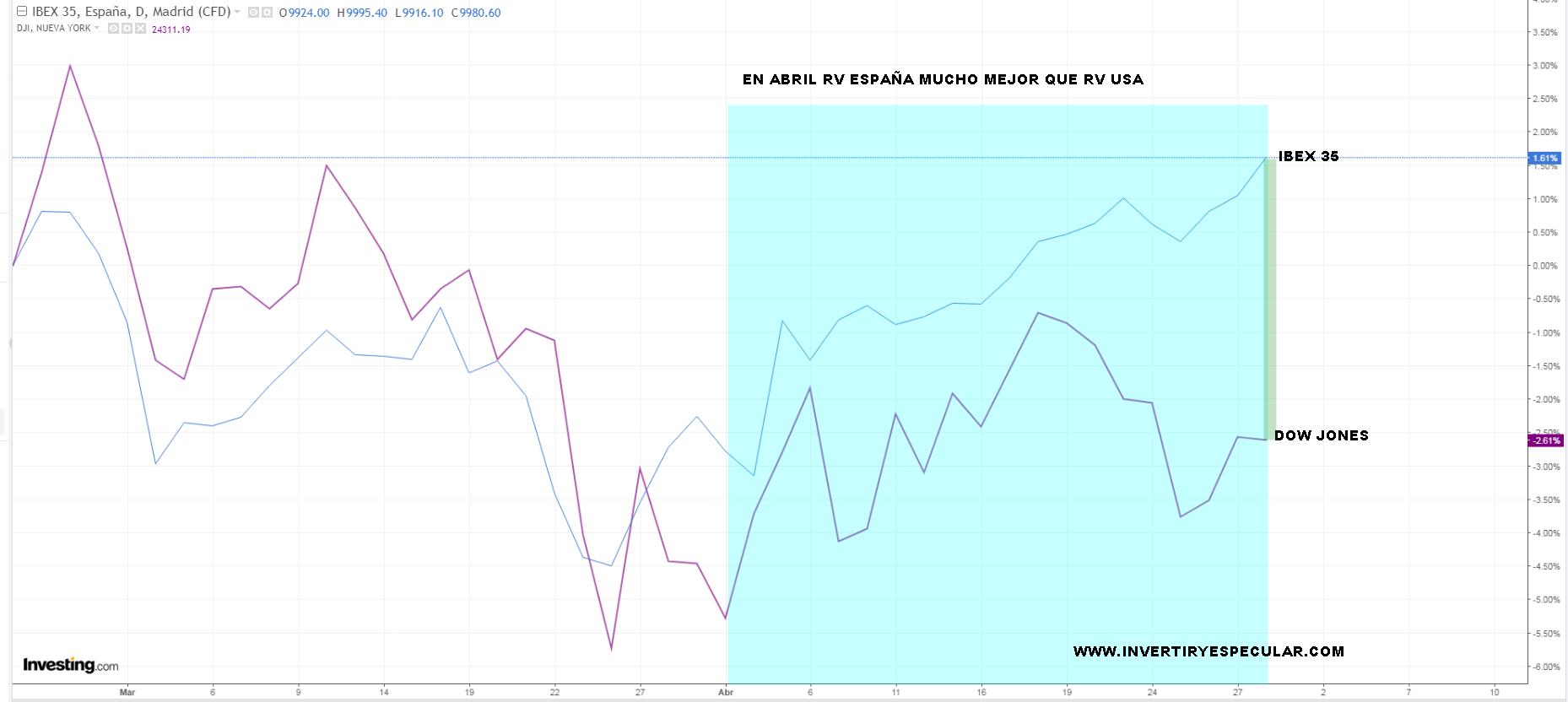 2-MAYO-IBEX-VS-DOW% - En abril mejor IBEX que Dow Jones
