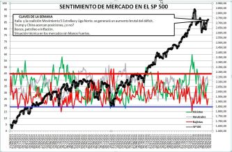 2018-05-24-10_27_08-Microsoft-Excel-SENTIMIENTO-DE-MERCADO-SP-500% - Sentimiento de Mercado 23/5/18