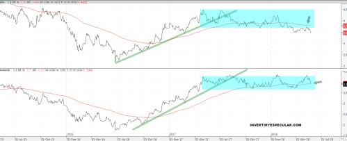 28-mayo-bankia-y-caixabank% - El bancario europeo ganas bajar y el español con ganas de no subir