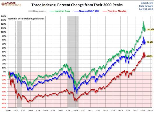 LOS-TRES-GRANDES-INDICES-EN-NOMINAL% - Los tres grandes índices de la RV USA en nominal y en real