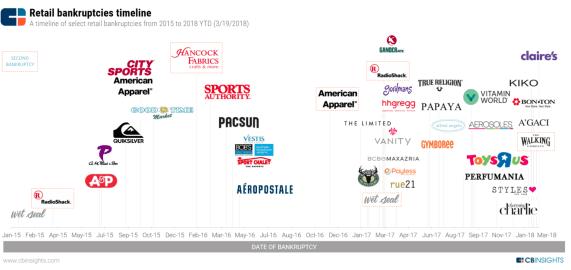 bancarrotas-retail-usa% - Cronograma de empresas que ha mandado a la bancarrota Amazon