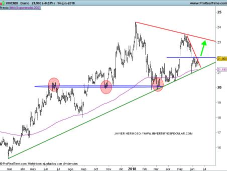 15-junio-vivendi% - Seguimiento valores Euro Stoxx
