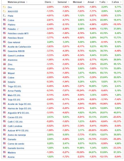 18-junio-materias-primas% - Materias primas a cierre del 15 de junio