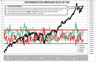 2018-06-21-09_56_08-Microsoft-Excel-SENTIMIENTO-DE-MERCADO-SP-500% - Sentimiento de Mercado 20/6/18
