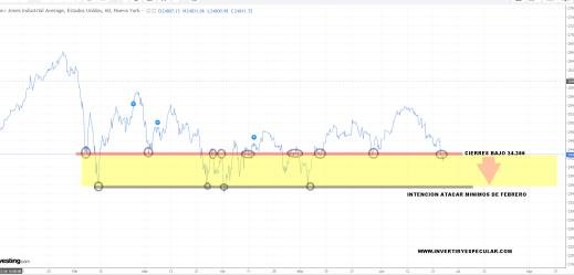 26-JUNIO-DOW-JONES% - Euro Stoxx tapa gap del 5 de abril y el Dax lo intenta