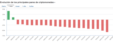 29-junio-cripto-2% - Nada que no levantan cabeza las criptodivisas