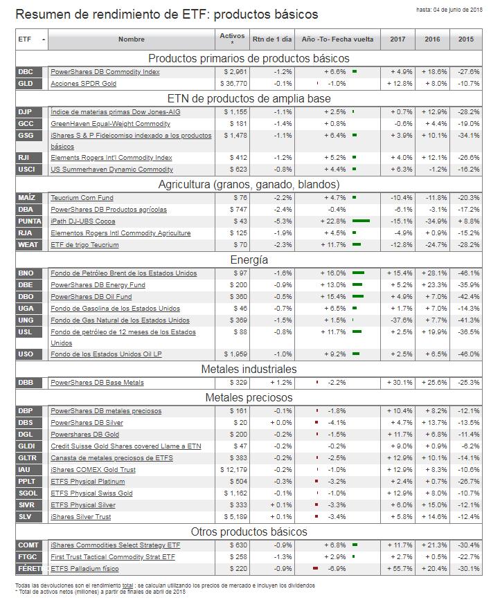 etf-sobre-commodities-5-junio% - Commodities bien este año en general  menos metales preciosos