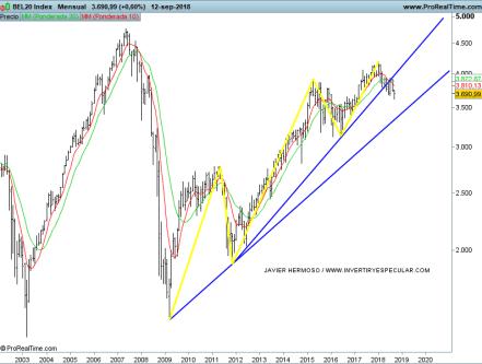 13-septiembre-BEL% - Seguimiento estructural a otros índices europeos