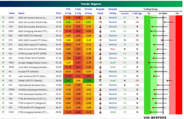 7-septiembre-tenencia-por-regiones% - Tendencias de ETFs indexados a regiones comerciales