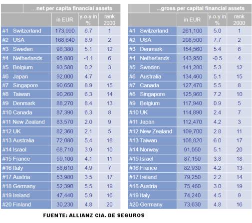 RANKING-DE-PAISES-MAS-RICOS% - España no está en el G-20 financiero