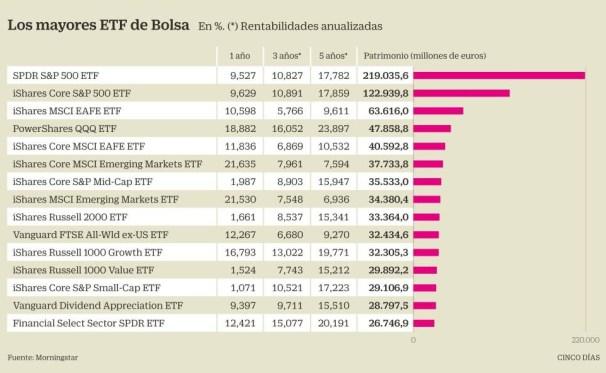 mayores-etfs-del-mercado% - Los mayores ETFs del mundo