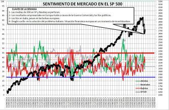 2018-11-01-13_24_07-Microsoft-Excel-SENTIMIENTO-DE-MERCADO-SP-500% - Sentimiento de Mercado 31/10/18
