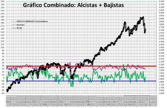 2018-11-01-13_24_53-Microsoft-Excel-SENTIMIENTO-DE-MERCADO-SP-500% - Sentimiento de Mercado 31/10/18