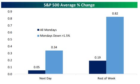 CUANDO-LOS-LUNES-CAE-EL-SP500% - ¿Qué suele pasar cuando el SP500 pierde un lunes más de un 1.5%?