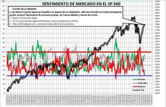 2019-02-28-17_03_59-SENTIMIENTO-DE-MERCADO-SP-500-Excel% - Sentimiento de Mercado 27/2/2019