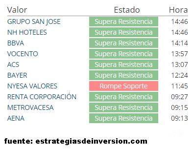 27-febrero-soportes-y-resistencia% - Rompen soporte y resistencia y hacen máximos y mínimos de 52 semanas