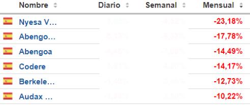 28-febrero-peores-del-mes-españa% - Mejores y peores del mercado español en febrero