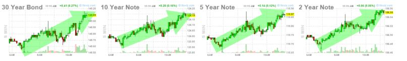 10-mayo-bonos-y-notas% - Reacciones de mercado a la vuelta de tuerca de Trump