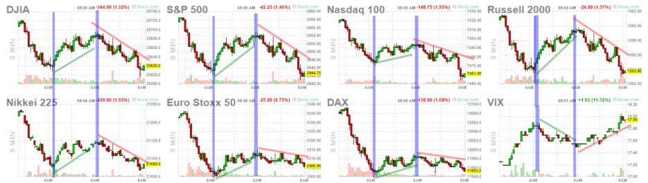 13-mayo-otra-vez-a-la-baja% - vuelta bajista y amenaza de más mínimos hoy también en Wall Street
