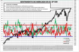 2019-05-02-11_26_08-SENTIMIENTO-DE-MERCADO-SP-500-Excel% - Sentimiento de Mercado 1/5/2019