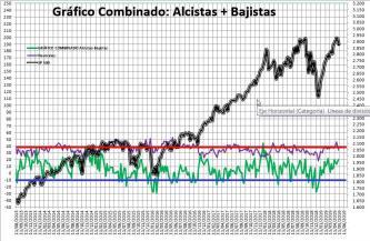 2019-05-09-11_48_57-SENTIMIENTO-DE-MERCADO-SP-500-Excel% - Sentimiento de Mercado 8/5/2019