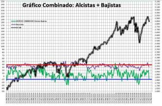 2019-05-16-10_27_38-SENTIMIENTO-DE-MERCADO-SP-500-Excel% - Sentimiento de Mercado 15/5/2019