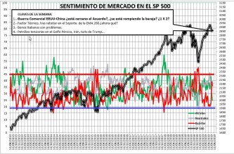 2019-05-23-10_32_01-SENTIMIENTO-DE-MERCADO-SP-500-Excel% - Sentimiento de Mercado 22/5/2019