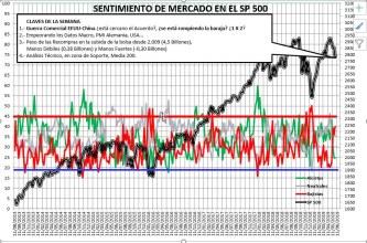 2019-05-30-12_04_46-SENTIMIENTO-DE-MERCADO-SP-500-Excel% - Sentimiento de Mercado 29/5/2019