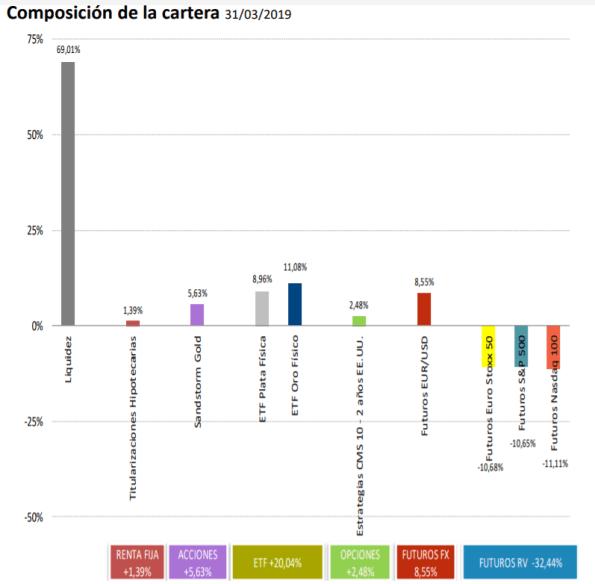 cartera-bononato-marzo-2019% - Cartera de Bononato a cierre de abril