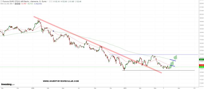 BANCARIO-28-JUNIO-2019% - Lo que esperamos del Bancario no es que suba sino que no se hunda