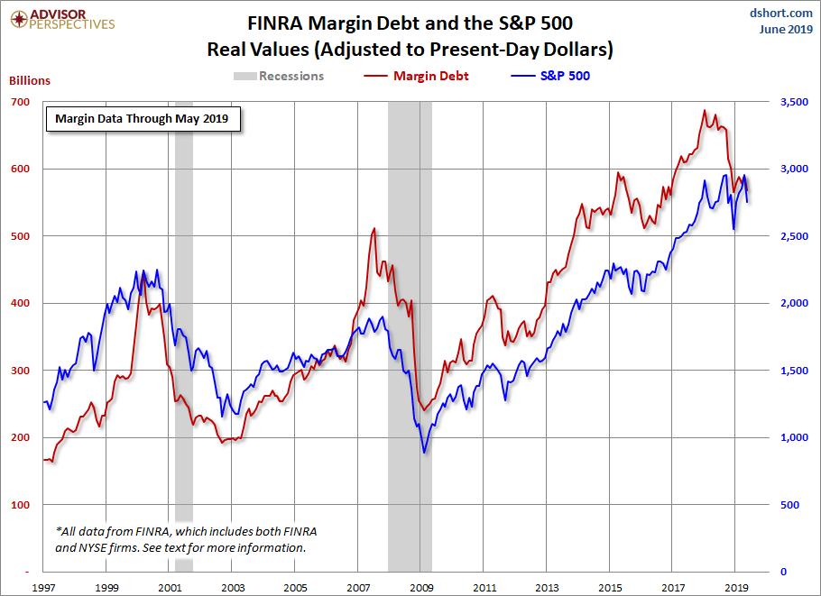 El margin debt descendió un 4% en mayo