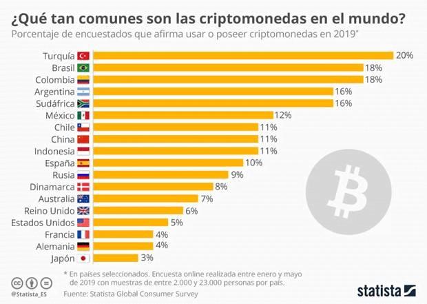 ¿Qué penetración de uso social tienes las criptomonedas por países?
