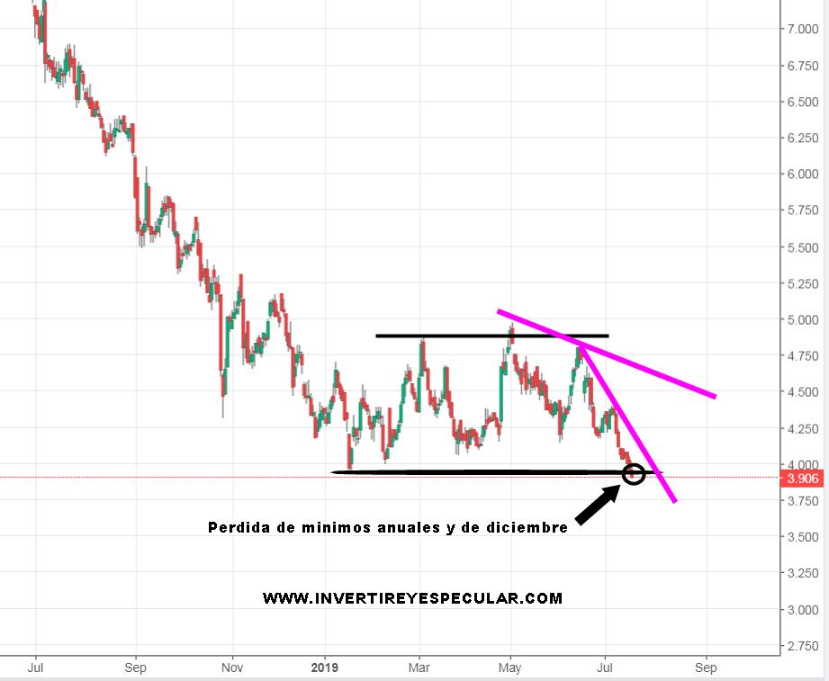 ATRESMEDIA perdiendo el soporte de los 4 euros