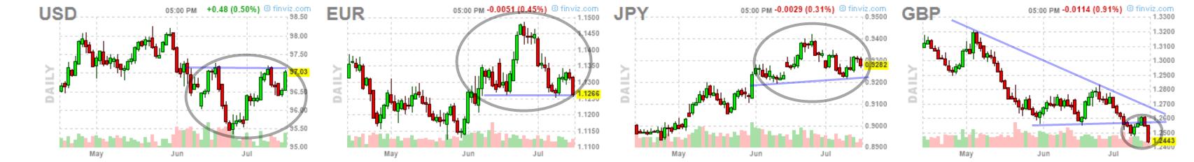 El dólar sigue apabullando a sus principales pares