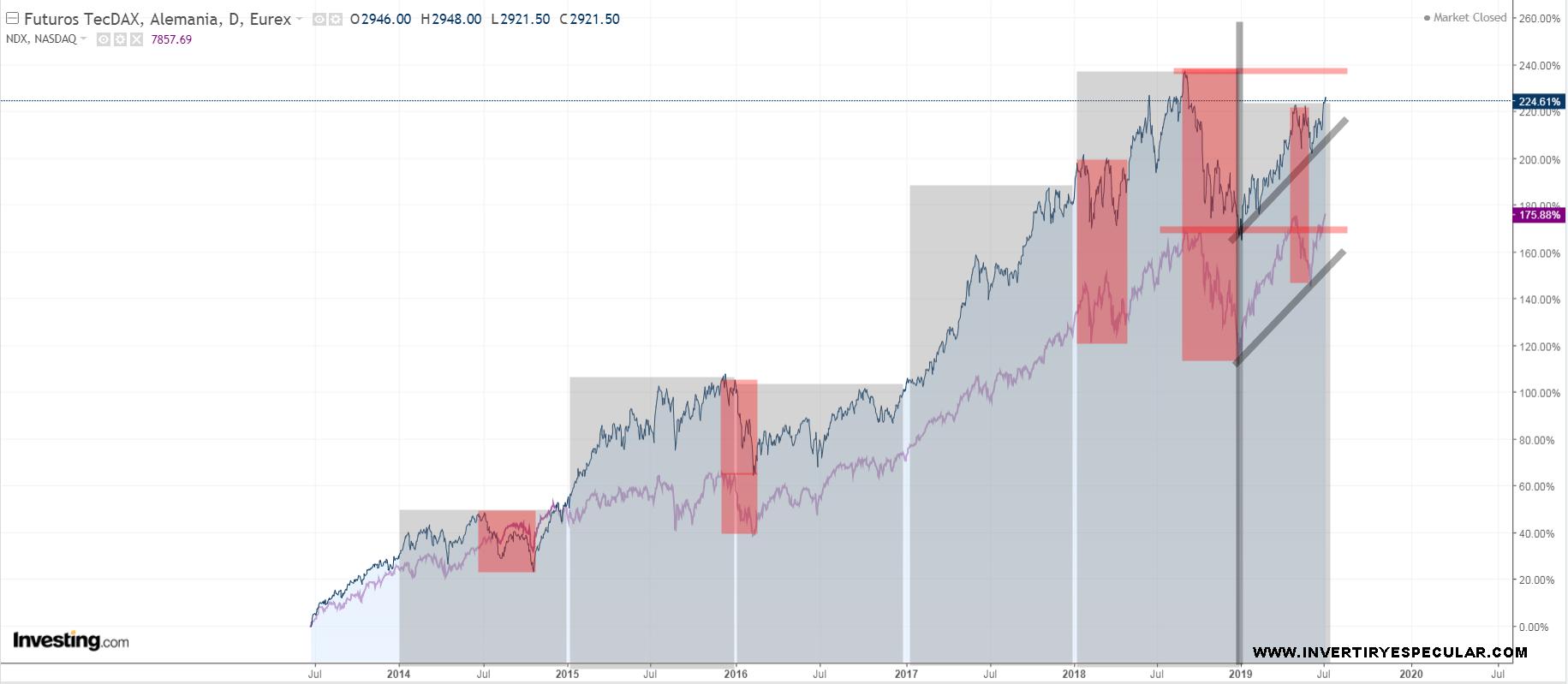 Paradójico pero cierto : TECDAX mejor que  NASDAQ 100