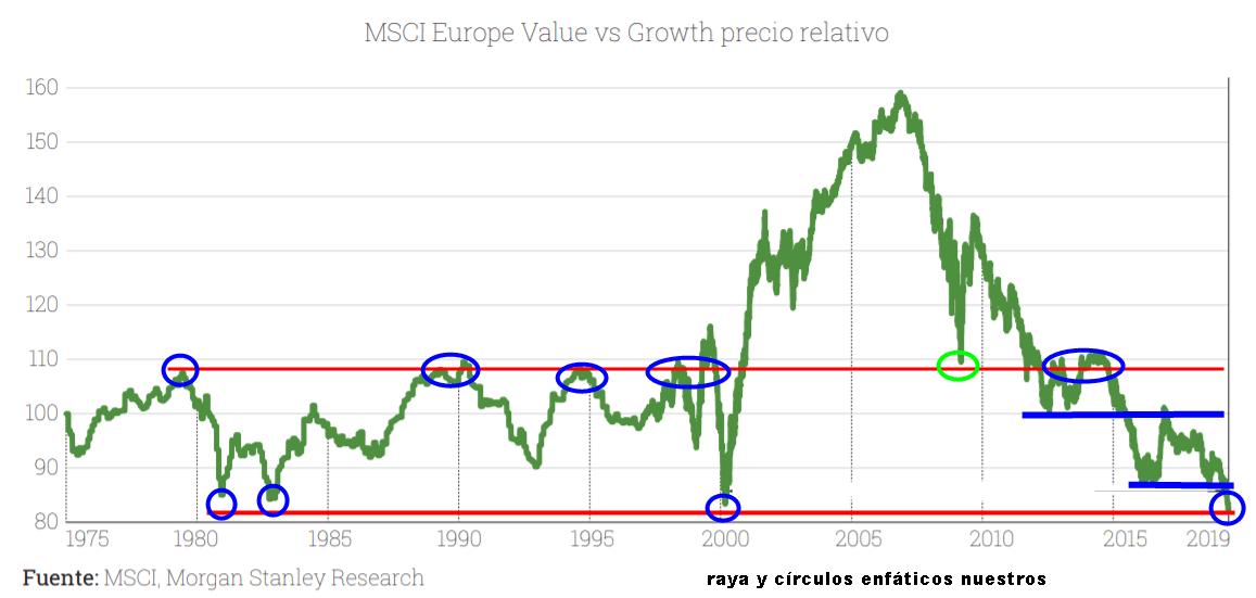 El value en Europa está a niveles de los suelos de las grandes crisis bursátiles